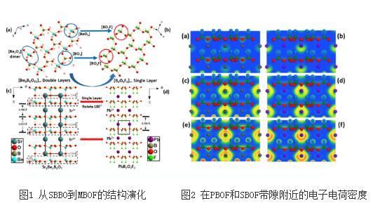 利用分子工程的方法设计了首例铅/锡氟硼酸盐化合物MB2O3F2(M=Pb,Sn)