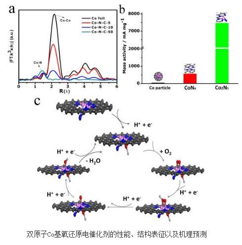 双原子中心型非贵金属氧还原催化剂活性提高13倍