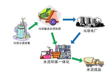 中国葛洲坝集团水泥有限公司加快推进水泥窑协同处置固废业务