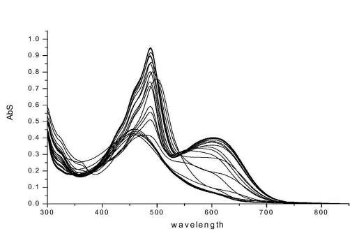 用氮气日变化波状图监控数据变化和总量