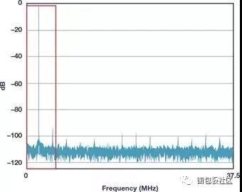 噪声频谱密度(NSD)比信噪比(SNR)更有用?