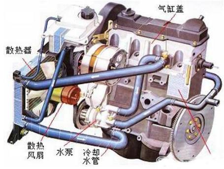 汽车冷却系统的主要配件及冷却方式