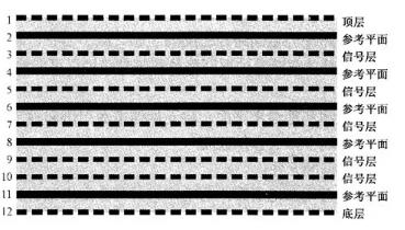 高速PCB多层板叠层设计原则分析