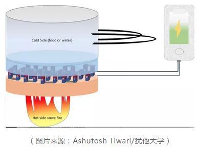 一种提升热电转化效率的新方案