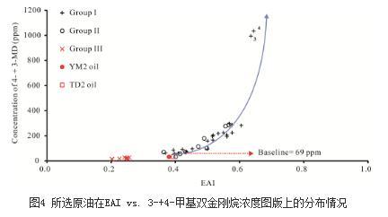 金刚烷类化合物指标的应用研究进展