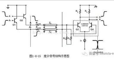 PCB布线的直角走线、差分走线基础理论