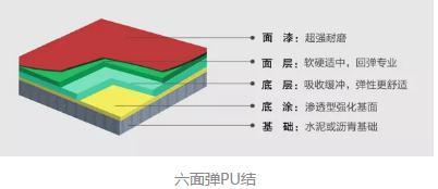 陶氏化学重磅推出六面弹PU材料