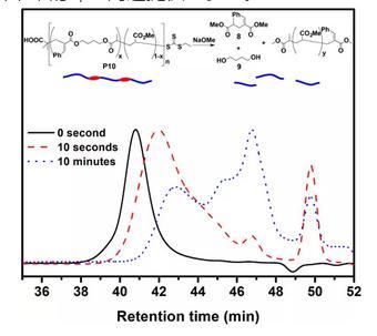 首次实现大环单体的可控自由基开环聚合物反应