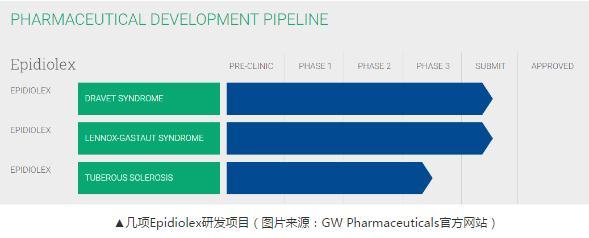 Epidiolex:首款获FDA批准上市的含纯化大麻提取物的新药