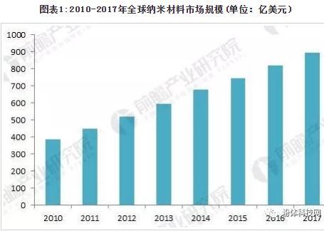 2018年全球纳米材料市场现状与发展趋势分析