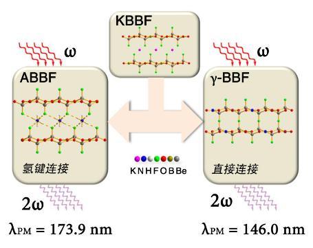 新一代深紫外非线性光学晶体设计合成研究进展