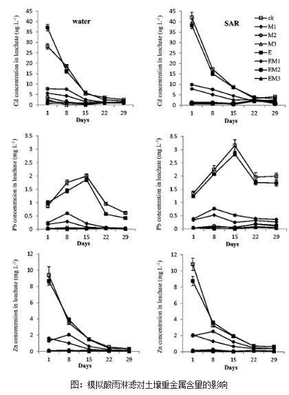 揭示有机肥-蚯蚓对重金属活性、生物有效性的影响
