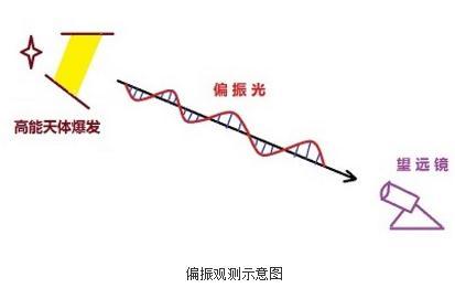耀变体光学波段的偏振数据分析及研究进展