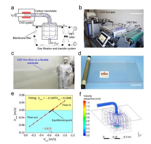 一种连续合成、沉积和转移单壁碳纳米管薄膜的技术