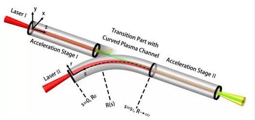 一种全新的激光尾波加速级联方案