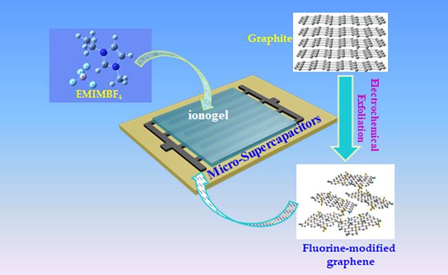 采用电化学剥离方法开发出高比能全固态平面微型超级电容器