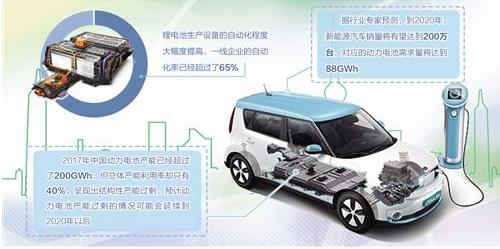 动力电池产业竞争剧烈,掌控核心技术仍是关键