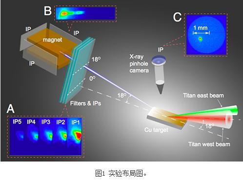 首次报道:同时具有极高电荷量和极小束团发散角的相对论电子束