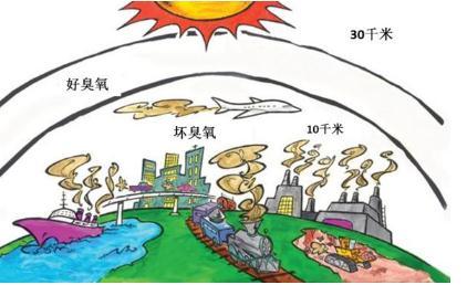 中国将开展臭氧来源解析:臭氧污染防治难在哪里?