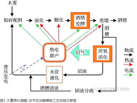 酒精-沼气双发酵耦联工艺对酒精发酵效果影响的机理