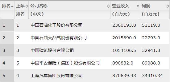 2018年中国500强排行榜(全部榜单)