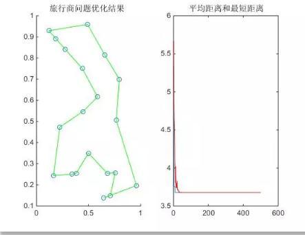 蚁群算法基本步骤、原理、应用(附蚁群算法流程图)