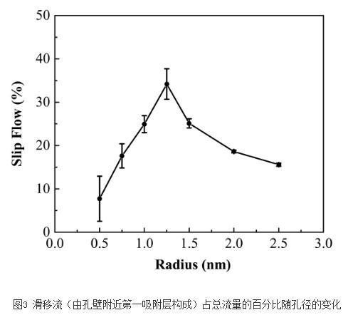 页岩气:气仓构型和孔径对纳米流动的影响
