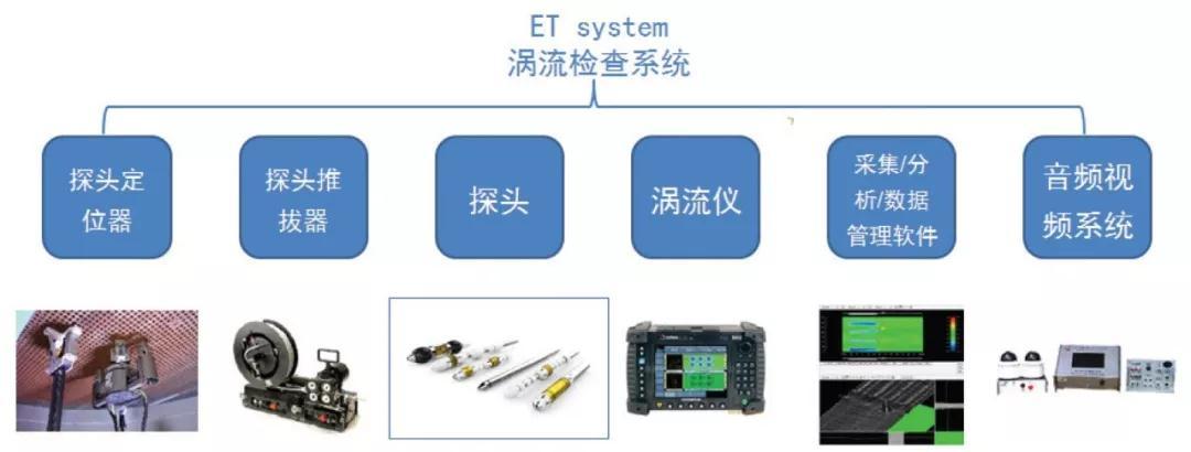 核电站蒸汽发生器传热管涡流检查技术要点