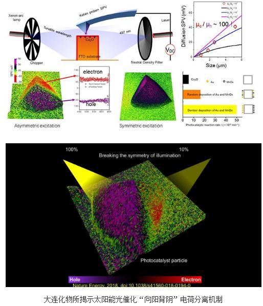 """表面光电压成像仪器:太阳能光催化""""向阳背阴""""电荷分离机制"""