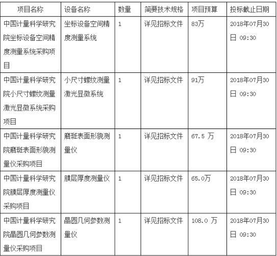 中国计量科学研究院将采购一批计量、测量仪器