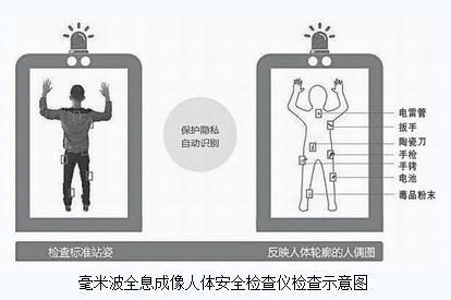 全新人体安检门——毫米波全息成像人体安全检查仪