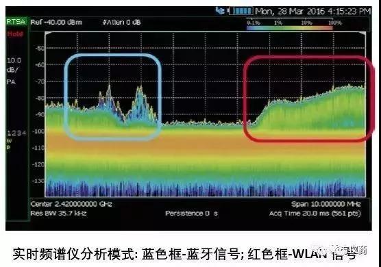 手持频谱仪与核磁共振的测试的关系