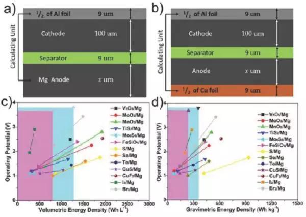 基于相转化反应正极的可充镁电池前景及进展
