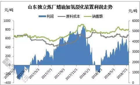 山东独立炼厂蜡油加氢裂化装置利润运行分析
