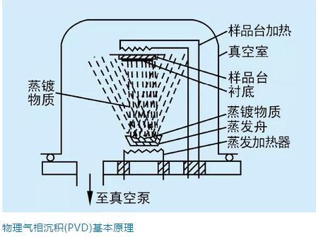 PVD涂层或CVD涂层应用于刀具的根本原因