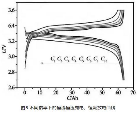 锂离子电池工作原理、放电曲线分析攻略