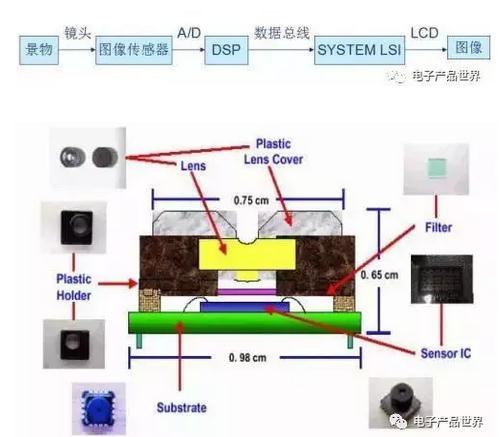 手机多摄像头靠谱吗?手机摄像头结构、成像原理、影响因素介绍