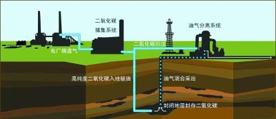 我国碳捕集、利用与封存技术发展现状与方向