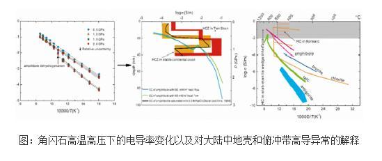 揭示高温下角闪石脱氢对电导率的影响及其意义