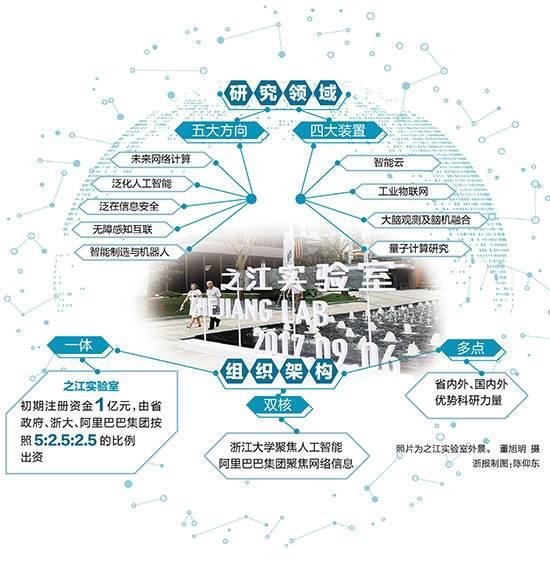 潘云鹤、邬江兴受聘之江实验室人工智能、网络安全领域首席科学家
