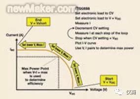 基于交钥匙系统和通用测试仪器的太阳能电池测试解决方案