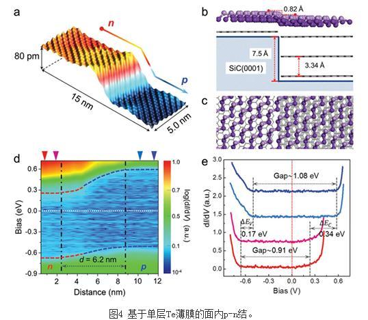 实现超薄碲薄膜的制备及其面内p-n结构筑