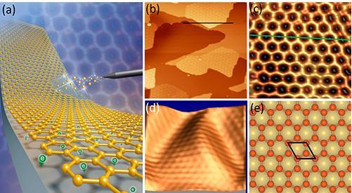 一种全新的同质异形结构,实现了平面六角蜂窝状结构的硼烯