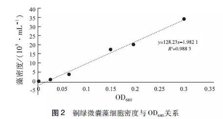 黑臭水体治理:微气泡曝气和普通曝气水质改善效果对比