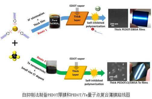 自抑制法制备PEDOT厚膜和PEDOT/Te量子点复合薄膜