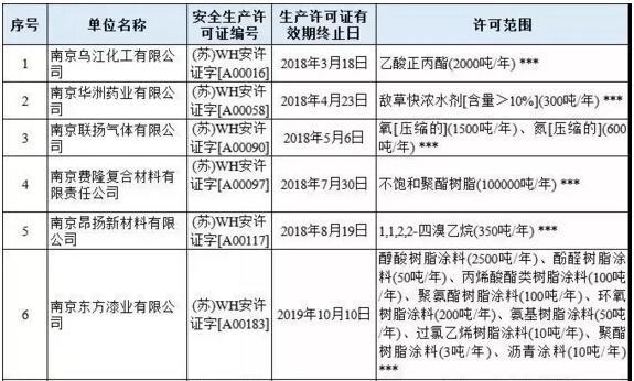 江苏地区113家危化企业安全生产许可证被注销!(附名单)