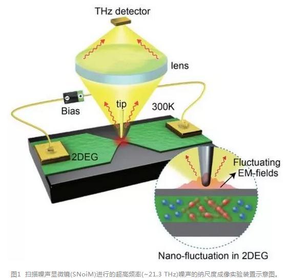 太赫兹近场光学技术:实现室温下GaAs热电子器件的直接显微成像