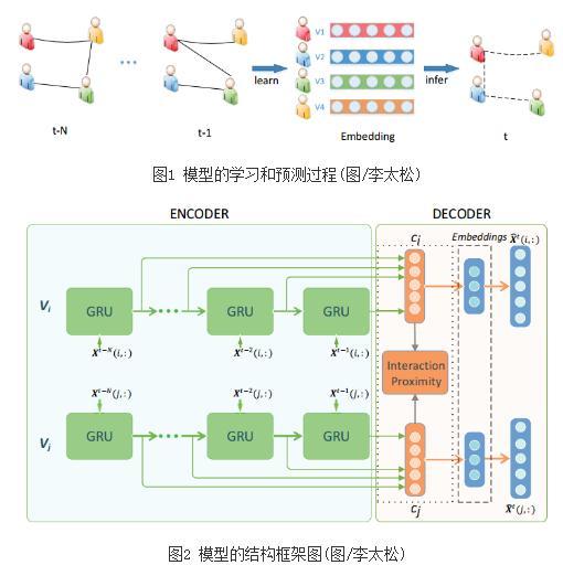 新的动态网络预测方法对大数据网络的演变进行分析