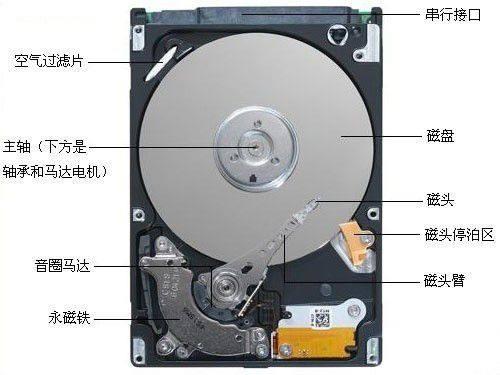 机械硬盘的断电损坏原理与修理步骤