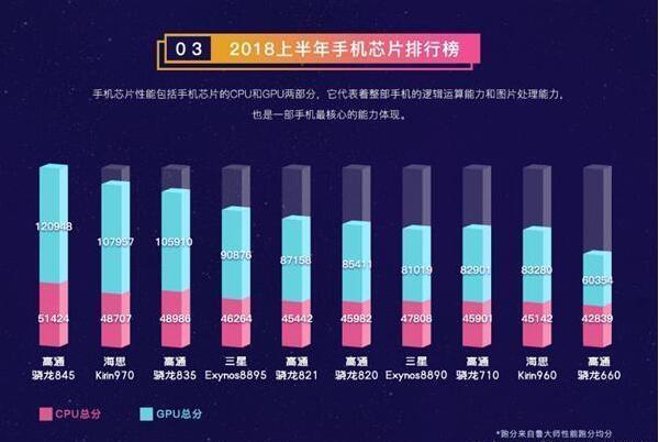 2018上半年手机芯片排行榜,高通骁龙845第一
